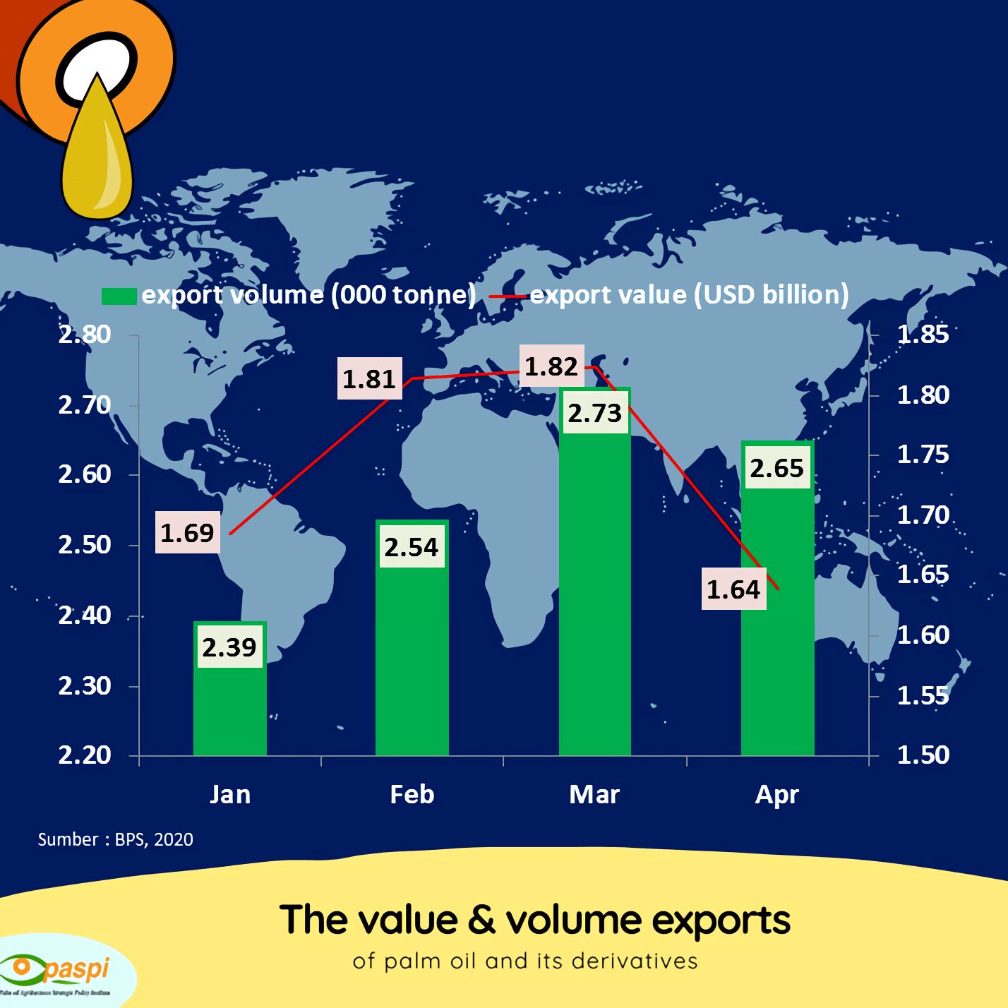 Palm oil value & volume exports